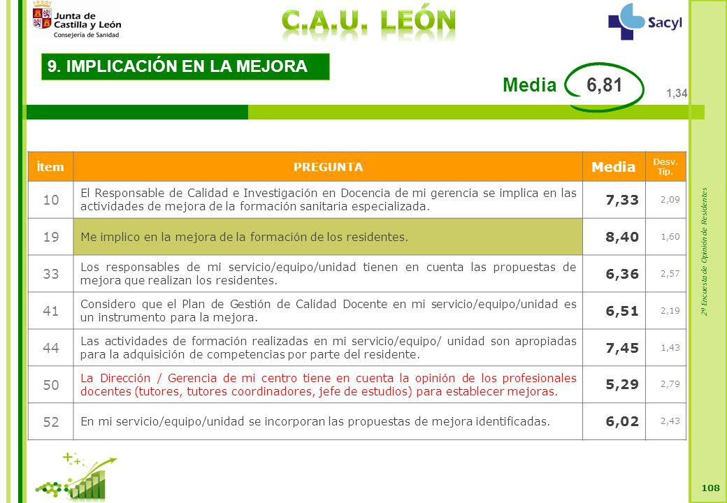 2ª Encuesta de Opinión de Residentes 108 9. IMPLICACIÓN EN LA MEJORA Í temPREGUNTA Media Desv.