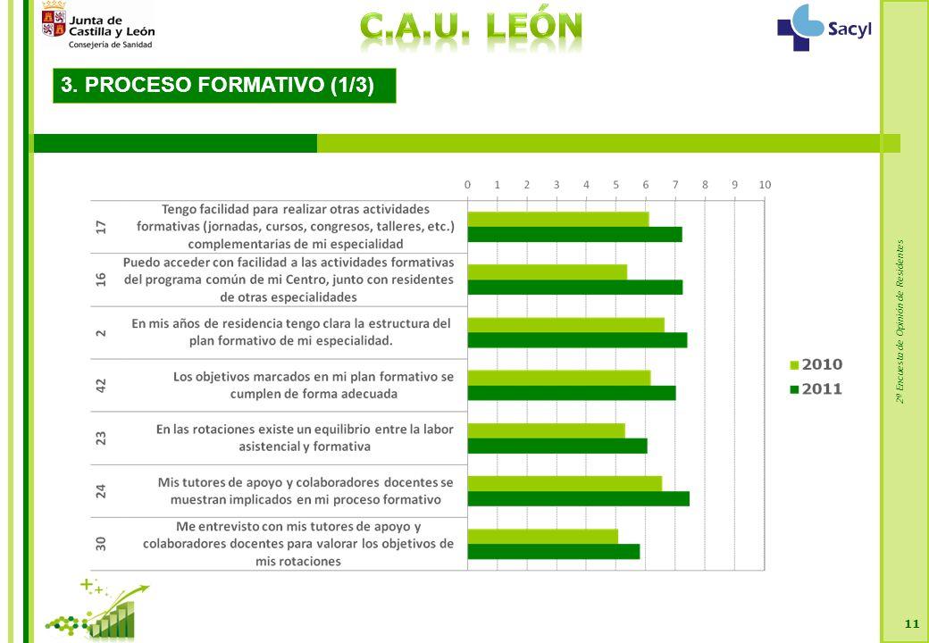 2ª Encuesta de Opinión de Residentes 11 3. PROCESO FORMATIVO (1/3)