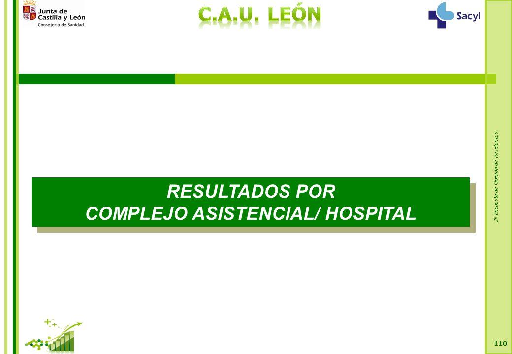 2ª Encuesta de Opinión de Residentes 110 RESULTADOS POR COMPLEJO ASISTENCIAL/ HOSPITAL RESULTADOS POR COMPLEJO ASISTENCIAL/ HOSPITAL