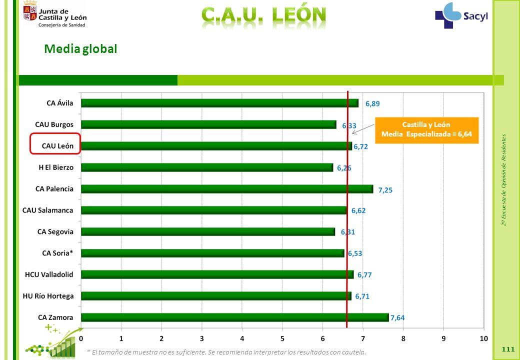 2ª Encuesta de Opinión de Residentes Media global 111 Castilla y León Media Especializada = 6,64 * El tamaño de muestra no es suficiente.