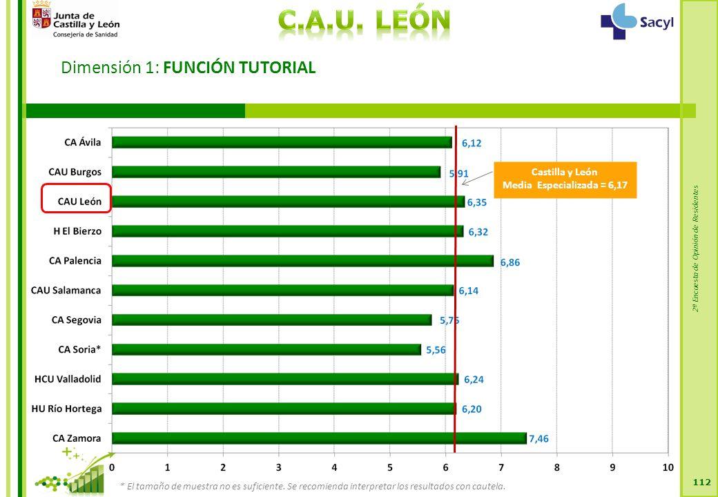 2ª Encuesta de Opinión de Residentes Dimensión 1: FUNCIÓN TUTORIAL 112 Castilla y León Media Especializada = 6,17 * El tamaño de muestra no es suficiente.