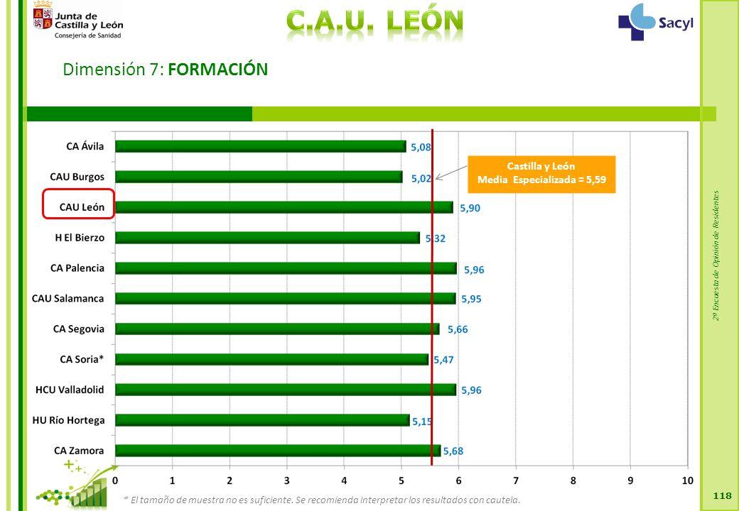 2ª Encuesta de Opinión de Residentes Dimensión 7: FORMACIÓN 118 Castilla y León Media Especializada = 5,59 * El tamaño de muestra no es suficiente.