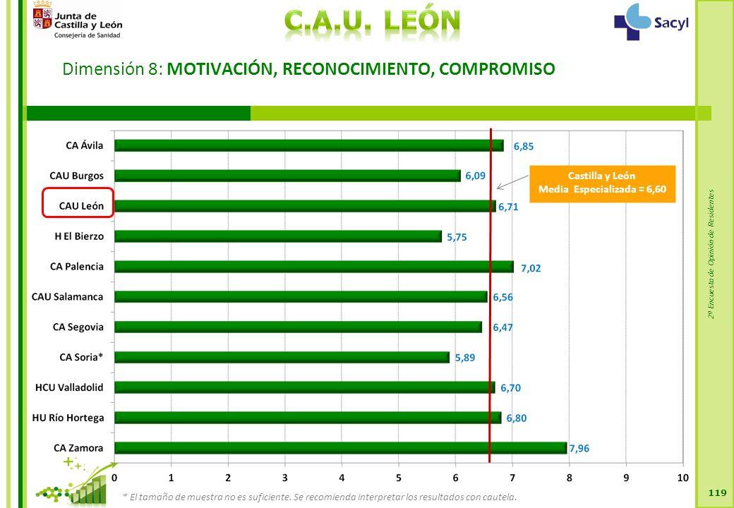2ª Encuesta de Opinión de Residentes Dimensión 8: MOTIVACIÓN, RECONOCIMIENTO, COMPROMISO 119 Castilla y León Media Especializada = 6,60 * El tamaño de muestra no es suficiente.