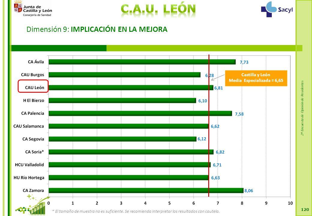 2ª Encuesta de Opinión de Residentes Dimensión 9: IMPLICACIÓN EN LA MEJORA 120 Castilla y León Media Especializada = 6,65 * El tamaño de muestra no es suficiente.