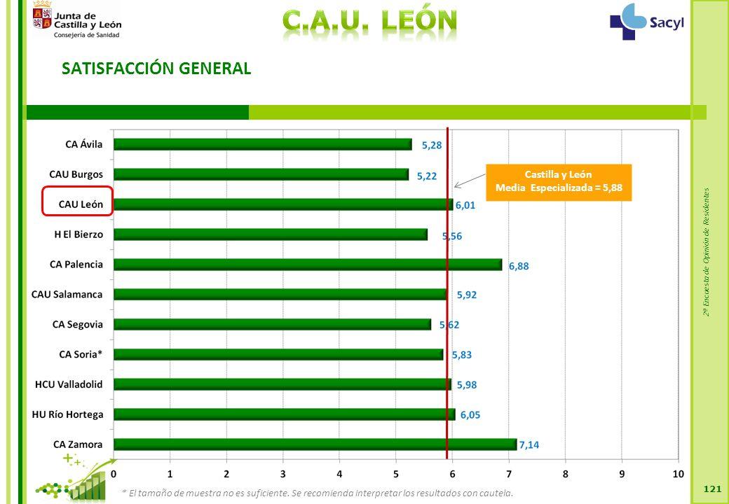 2ª Encuesta de Opinión de Residentes SATISFACCIÓN GENERAL 121 Castilla y León Media Especializada = 5,88 * El tamaño de muestra no es suficiente.