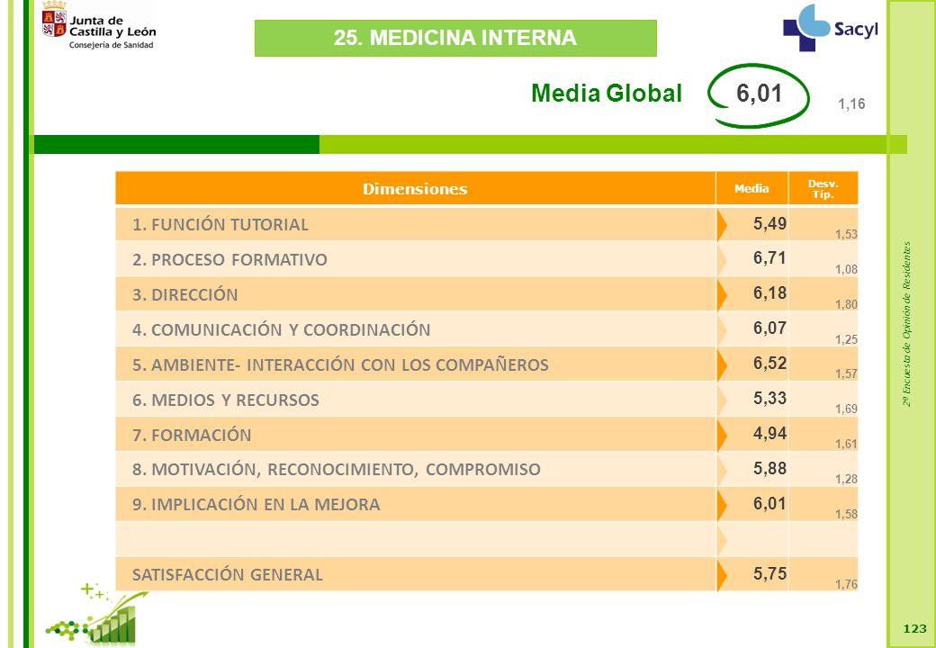 2ª Encuesta de Opinión de Residentes 123 Dimensiones Media Desv.