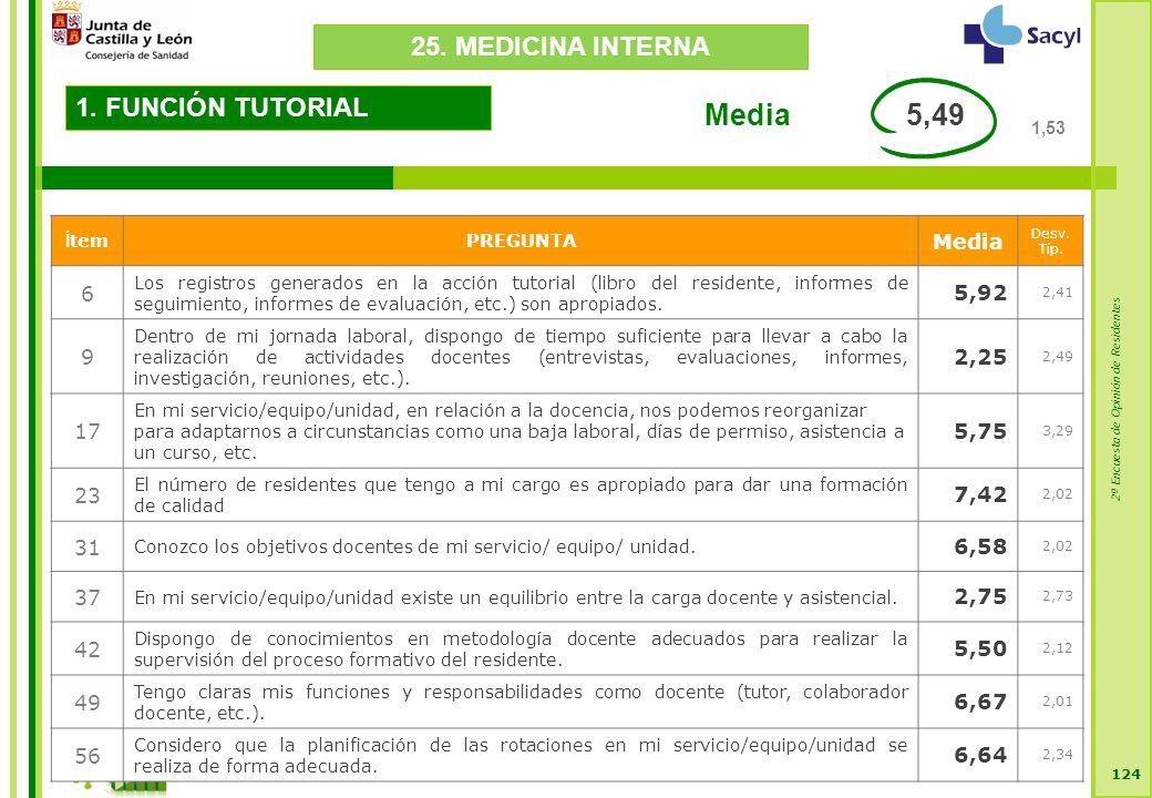 2ª Encuesta de Opinión de Residentes 124 1. FUNCIÓN TUTORIAL Í temPREGUNTA Media Desv.