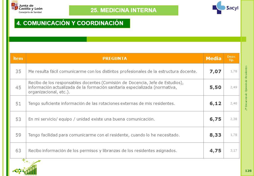 2ª Encuesta de Opinión de Residentes 128 4. COMUNICACIÓN Y COORDINACIÓN Í temPREGUNTA Media Desv.