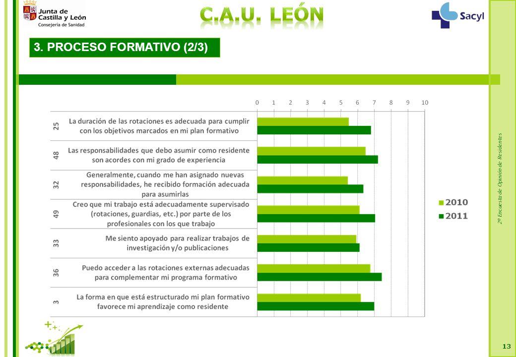 2ª Encuesta de Opinión de Residentes 13 3. PROCESO FORMATIVO (2/3)