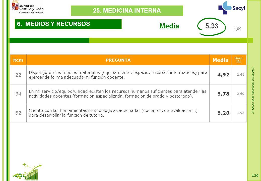 2ª Encuesta de Opinión de Residentes 130 6. MEDIOS Y RECURSOS Í temPREGUNTA Media Desv.