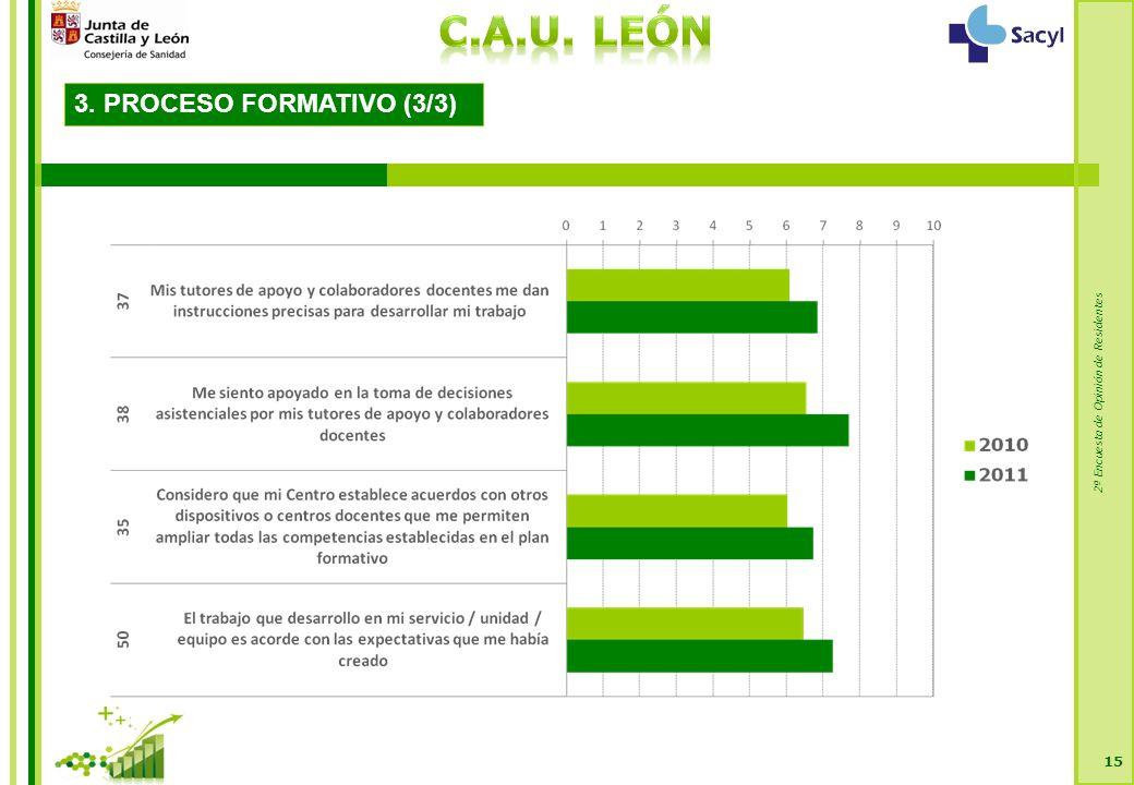 2ª Encuesta de Opinión de Residentes 15 3. PROCESO FORMATIVO (3/3)