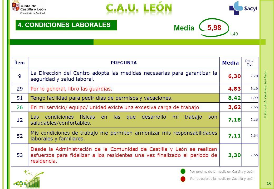2ª Encuesta de Opinión de Residentes 16 4. CONDICIONES LABORALES Í temPREGUNTA Media Desv.