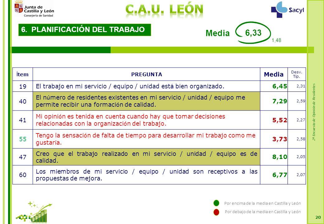 2ª Encuesta de Opinión de Residentes 20 6. PLANIFICACIÓN DEL TRABAJO Í temPREGUNTA Media Desv.