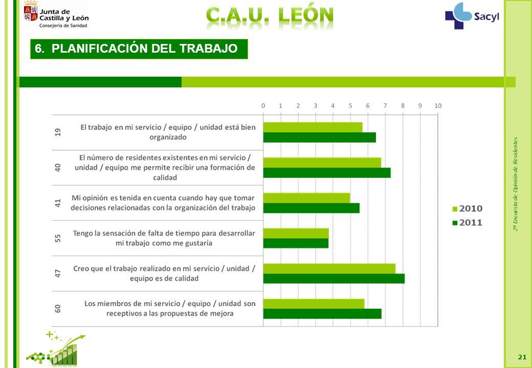 2ª Encuesta de Opinión de Residentes 21 6. PLANIFICACIÓN DEL TRABAJO