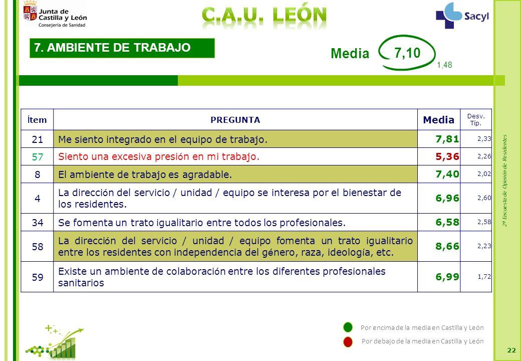 2ª Encuesta de Opinión de Residentes 22 7. AMBIENTE DE TRABAJO Í temPREGUNTA Media Desv.