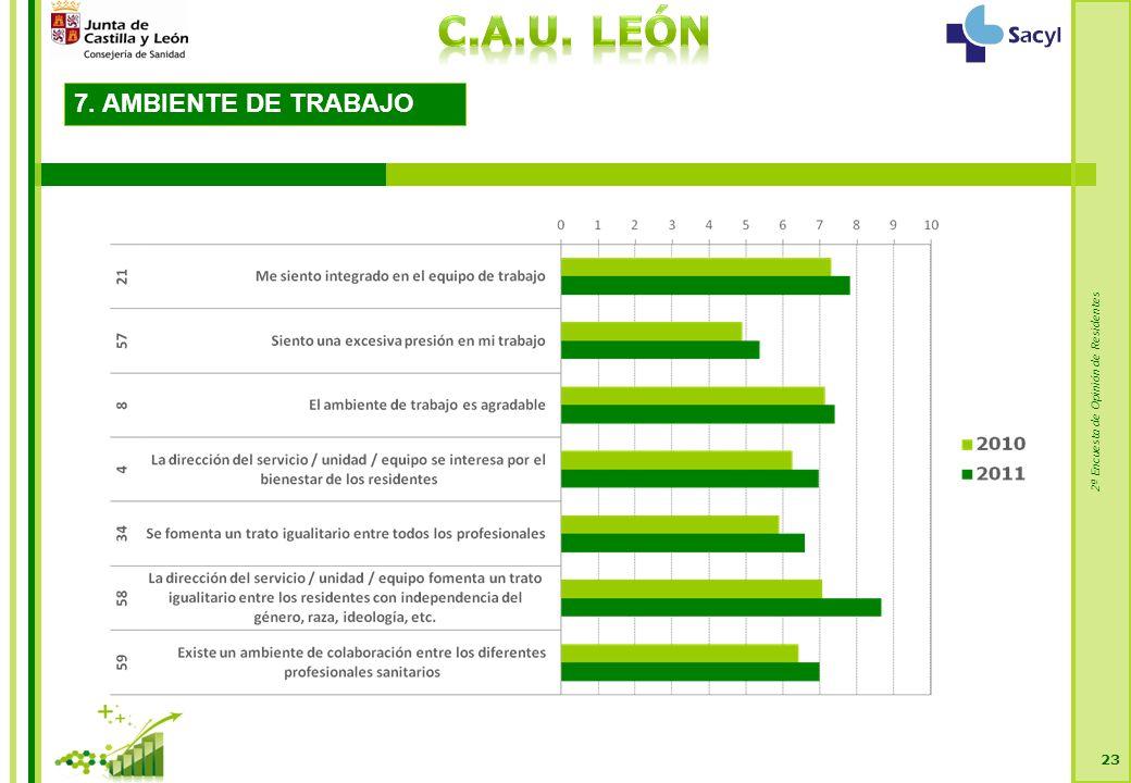 2ª Encuesta de Opinión de Residentes 23 7. AMBIENTE DE TRABAJO