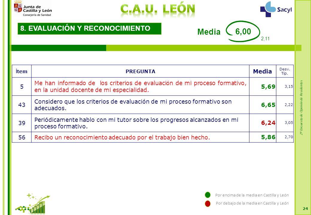 2ª Encuesta de Opinión de Residentes 24 8. EVALUACIÓN Y RECONOCIMIENTO Í temPREGUNTA Media Desv.