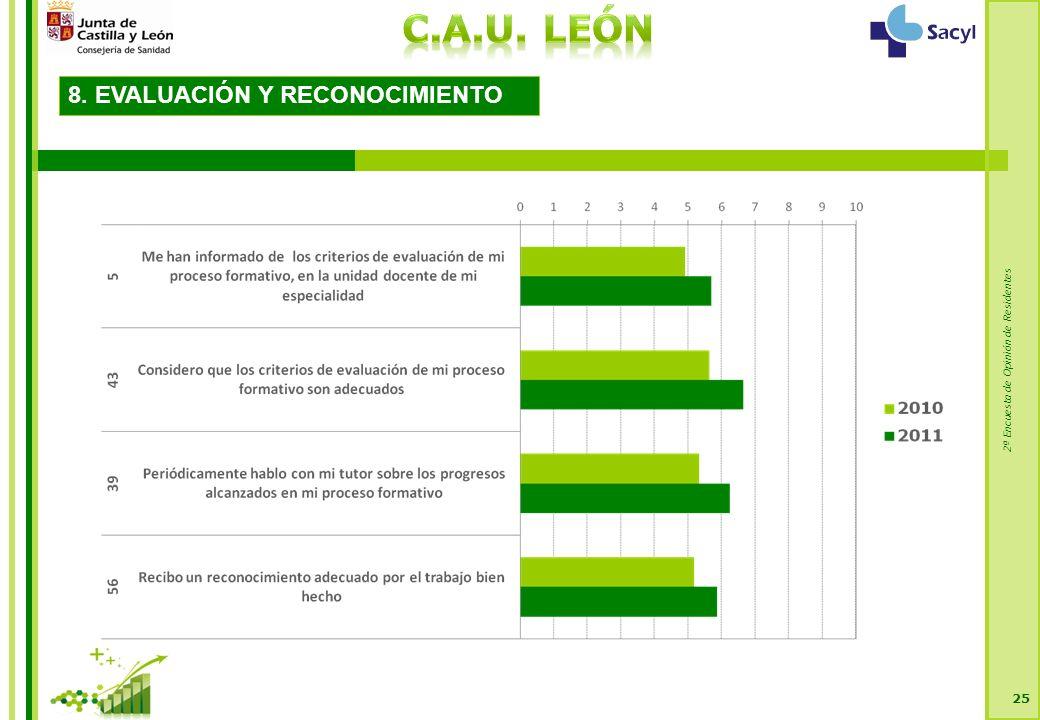 2ª Encuesta de Opinión de Residentes 25 8. EVALUACIÓN Y RECONOCIMIENTO