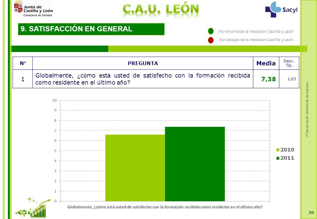 2ª Encuesta de Opinión de Residentes 26 9. SATISFACCIÓN EN GENERAL NºNº PREGUNTA Media Desv.