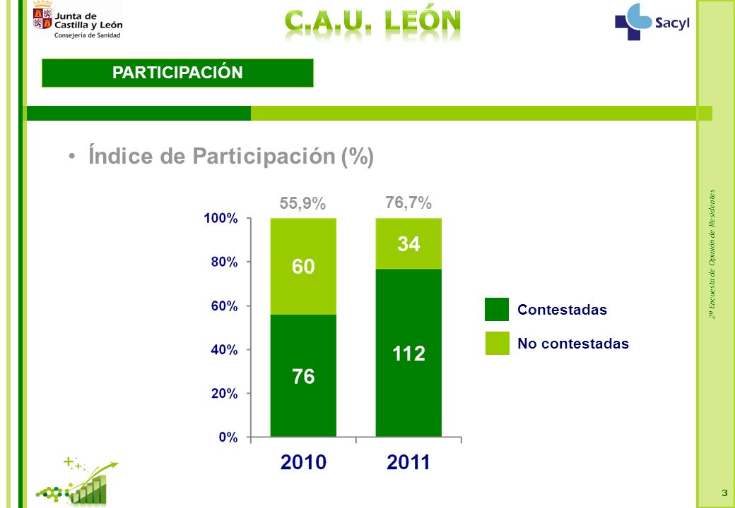 2ª Encuesta de Opinión de Residentes 3 PARTICIPACIÓN Índice de Participación (%) Contestadas No contestadas 76,7% 55,9%