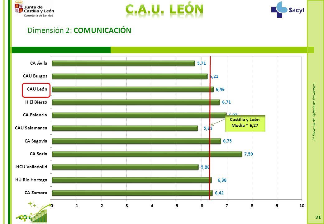 2ª Encuesta de Opinión de Residentes Dimensión 2: COMUNICACIÓN 31