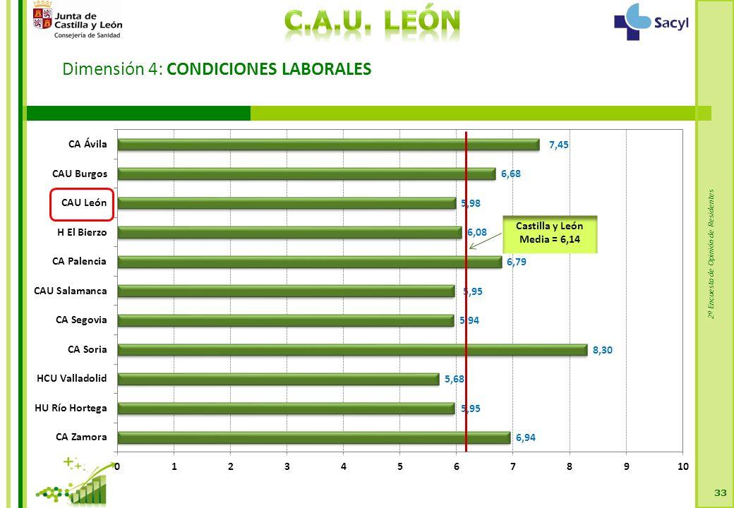2ª Encuesta de Opinión de Residentes Dimensión 4: CONDICIONES LABORALES 33