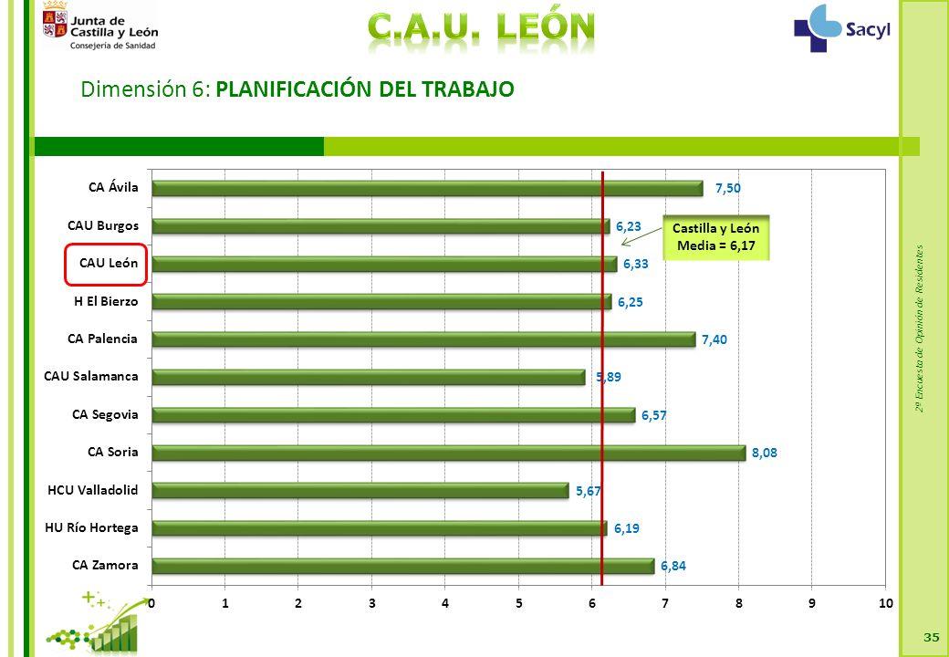 2ª Encuesta de Opinión de Residentes Dimensión 6: PLANIFICACIÓN DEL TRABAJO 35