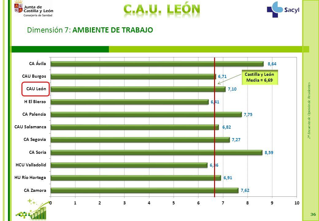2ª Encuesta de Opinión de Residentes Dimensión 7: AMBIENTE DE TRABAJO 36