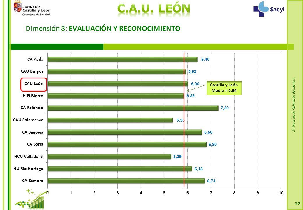 2ª Encuesta de Opinión de Residentes Dimensión 8: EVALUACIÓN Y RECONOCIMIENTO 37