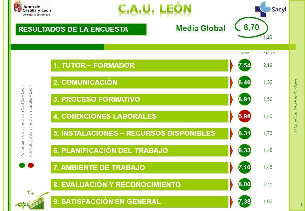 2ª Encuesta de Opinión de Residentes Dimensión 4: COMUNICACIÓN Y COORDINACIÓN 115 Castilla y León Media Especializada = 6,89 * El tamaño de muestra no es suficiente.