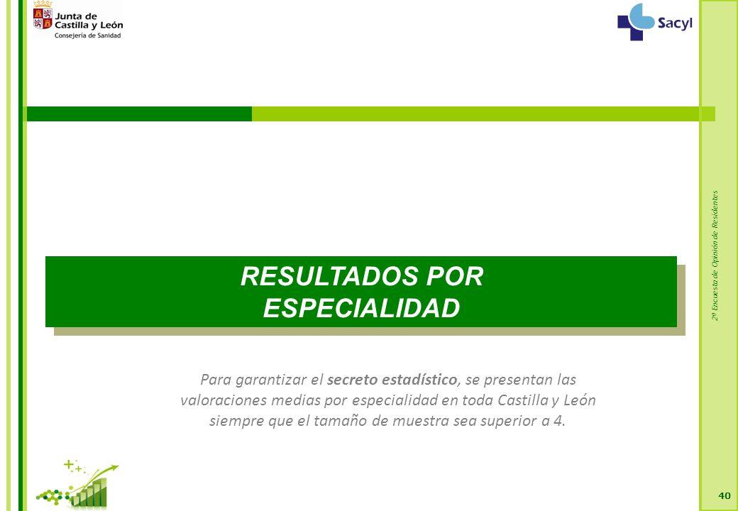2ª Encuesta de Opinión de Residentes 40 RESULTADOS POR ESPECIALIDAD RESULTADOS POR ESPECIALIDAD Para garantizar el secreto estadístico, se presentan las valoraciones medias por especialidad en toda Castilla y León siempre que el tamaño de muestra sea superior a 4.