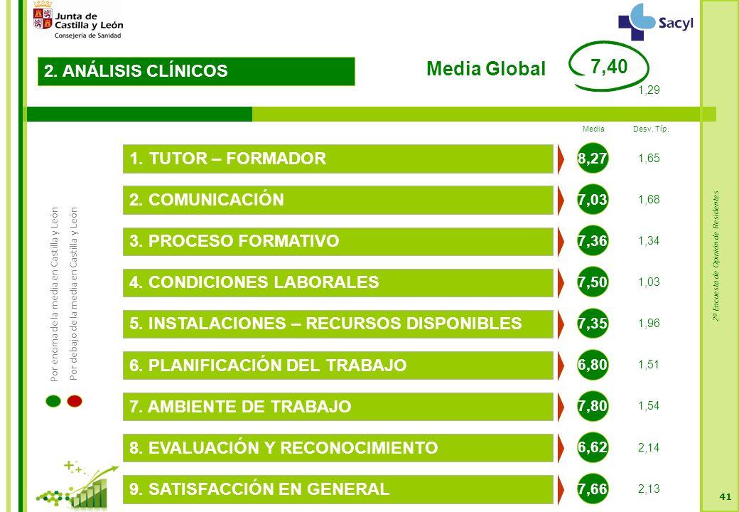 2ª Encuesta de Opinión de Residentes 41 2. ANÁLISIS CLÍNICOS 7,03 2.