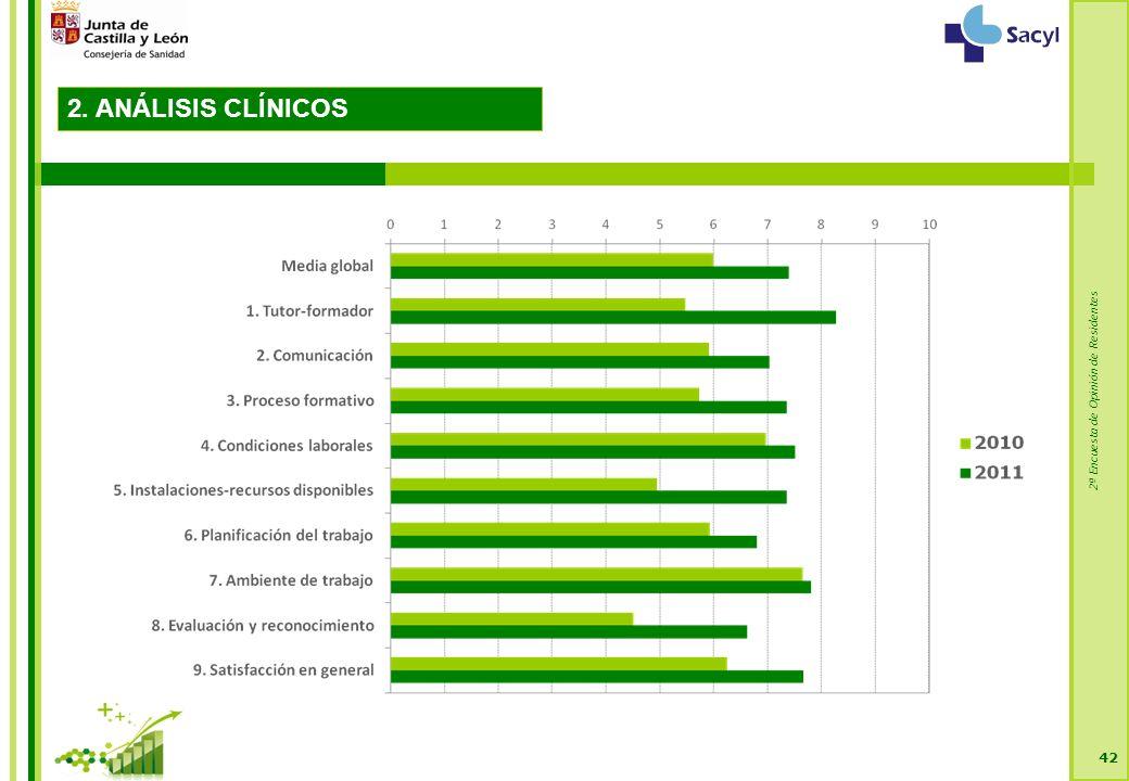 2ª Encuesta de Opinión de Residentes 42 2. ANÁLISIS CLÍNICOS