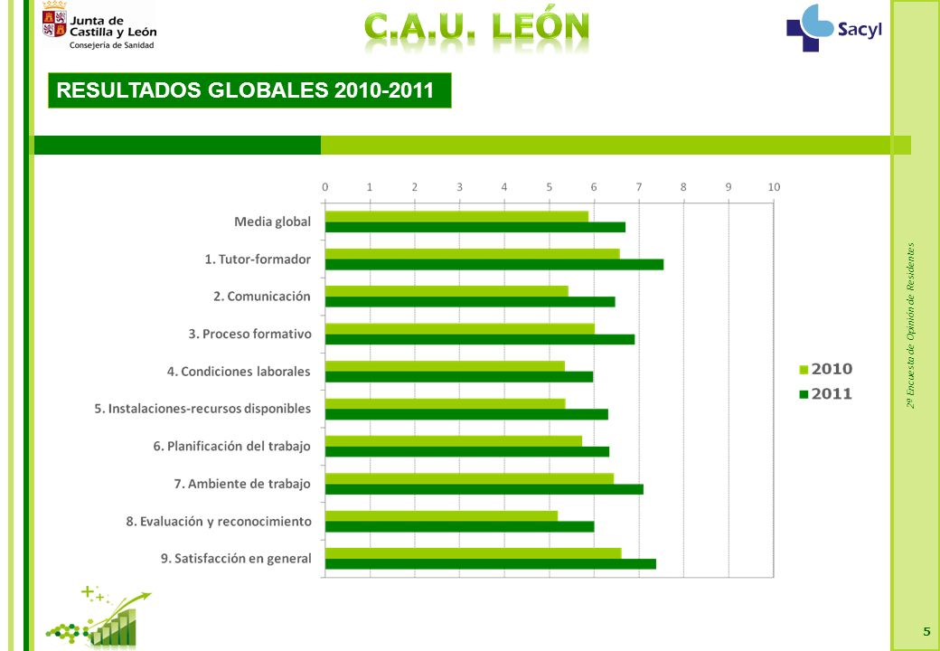 2ª Encuesta de Opinión de Residentes Dimensión 5: AMBIENTE-INTERACCIÓN CON LOS COMPAÑEROS 116 Castilla y León Media Especializada = 7,12 * El tamaño de muestra no es suficiente.