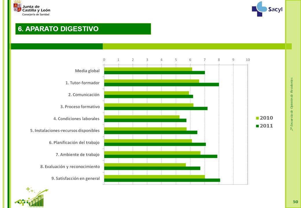 2ª Encuesta de Opinión de Residentes 50 6. APARATO DIGESTIVO