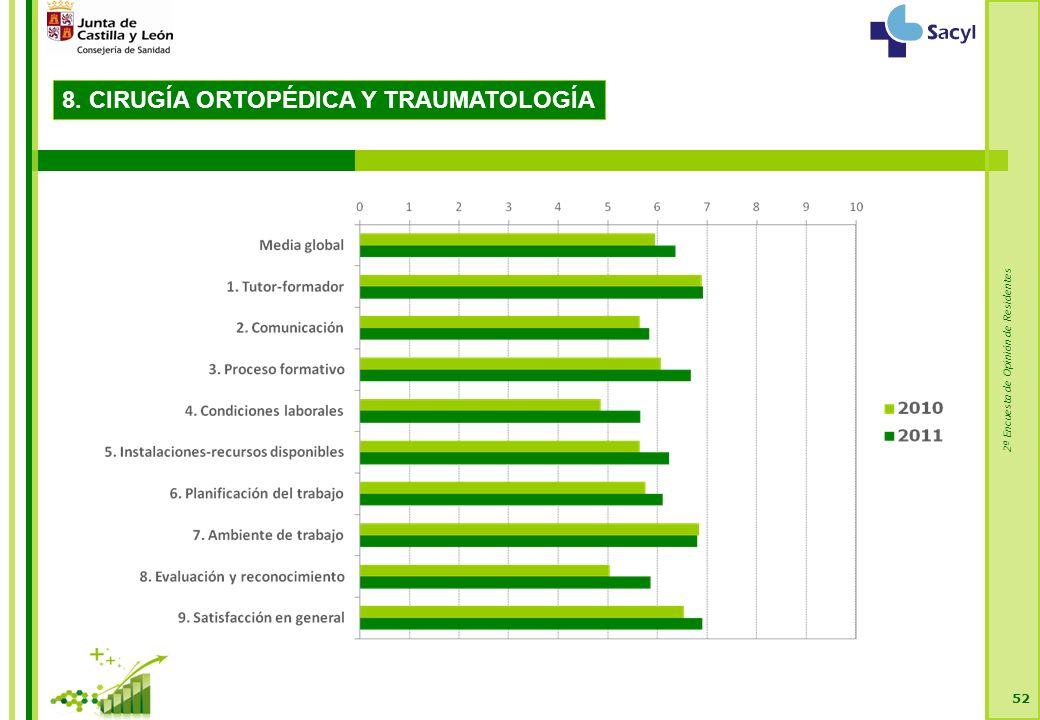 2ª Encuesta de Opinión de Residentes 52 8. CIRUGÍA ORTOPÉDICA Y TRAUMATOLOGÍA