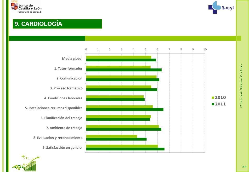 2ª Encuesta de Opinión de Residentes 54 9. CARDIOLOGÍA