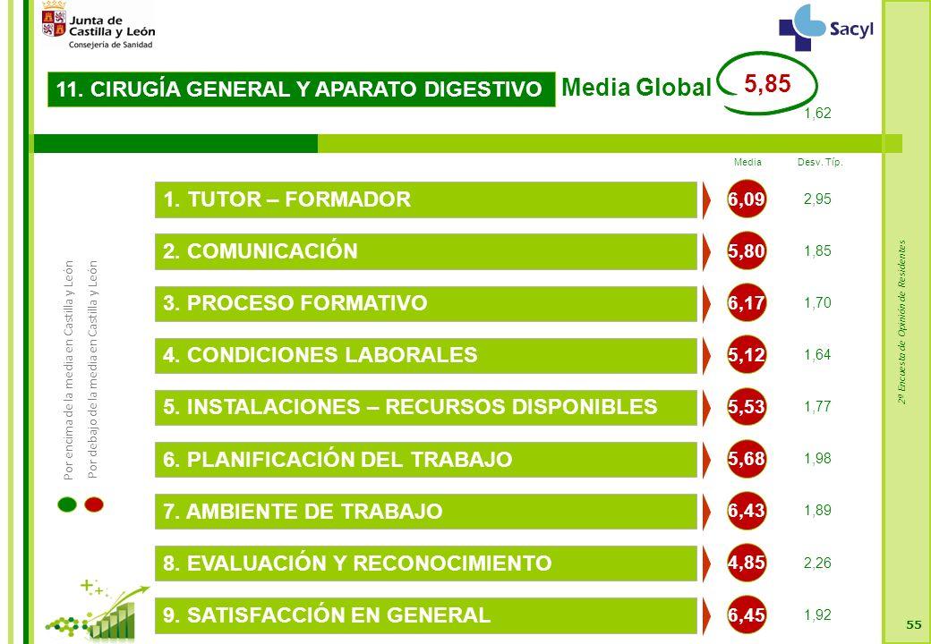 2ª Encuesta de Opinión de Residentes 55 11. CIRUGÍA GENERAL Y APARATO DIGESTIVO 5,80 2.