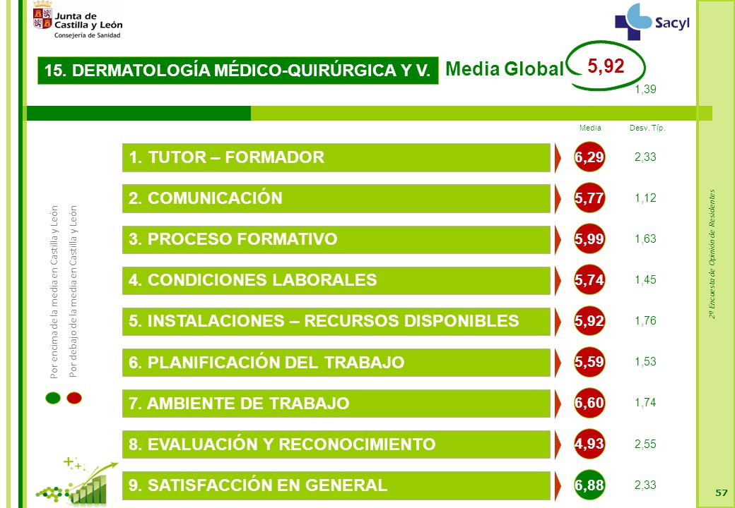 2ª Encuesta de Opinión de Residentes 57 15. DERMATOLOGÍA MÉDICO-QUIRÚRGICA Y V.