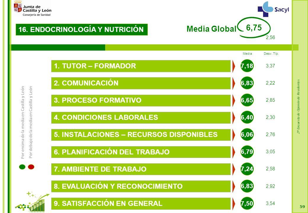2ª Encuesta de Opinión de Residentes 59 16. ENDOCRINOLOGÍA Y NUTRICIÓN 6,83 2.