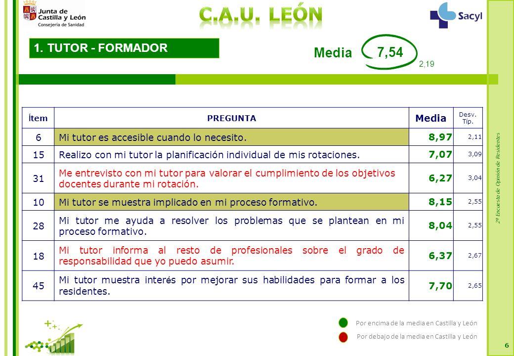 2ª Encuesta de Opinión de Residentes 6 1. TUTOR - FORMADOR 7,54 Media Í temPREGUNTA Media Desv.