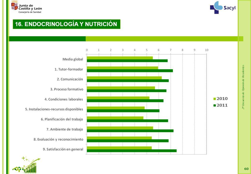 2ª Encuesta de Opinión de Residentes 60 16. ENDOCRINOLOGÍA Y NUTRICIÓN