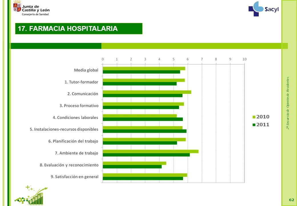 2ª Encuesta de Opinión de Residentes 62 17. FARMACIA HOSPITALARIA