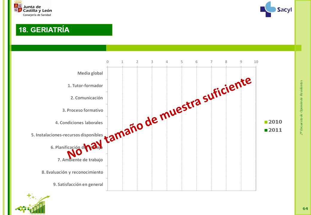 2ª Encuesta de Opinión de Residentes 64 No hay tamaño de muestra suficiente 18. GERIATRÍA