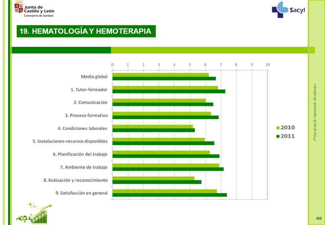 2ª Encuesta de Opinión de Residentes 66 19. HEMATOLOGÍA Y HEMOTERAPIA