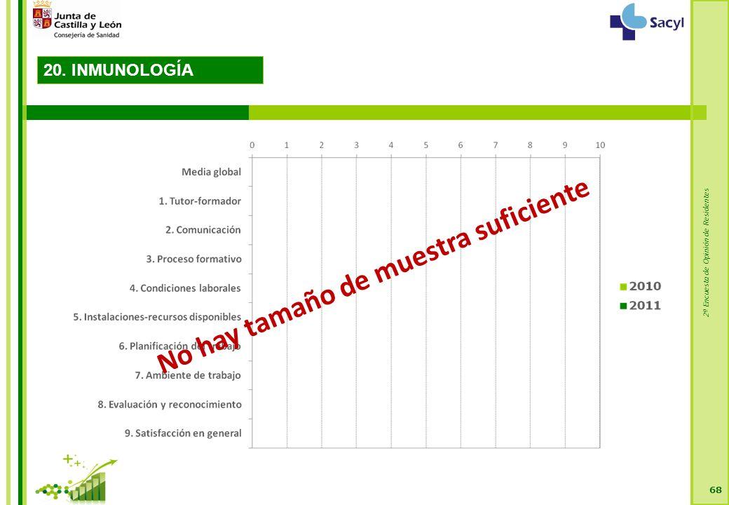2ª Encuesta de Opinión de Residentes 68 No hay tamaño de muestra suficiente 20. INMUNOLOGÍA