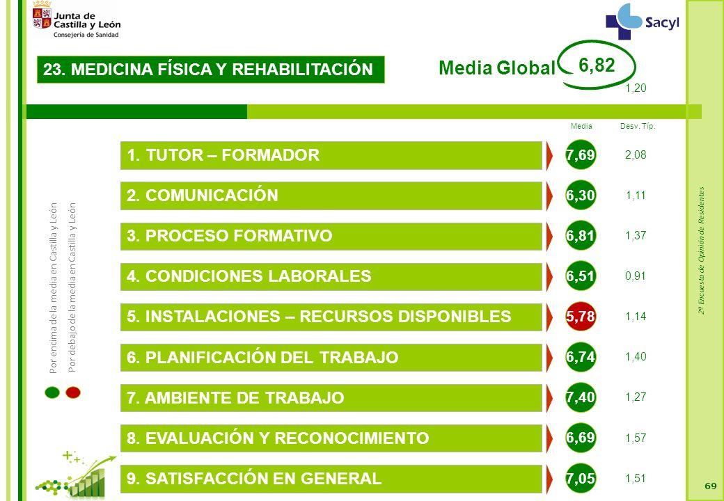 2ª Encuesta de Opinión de Residentes 69 23. MEDICINA FÍSICA Y REHABILITACIÓN 6,30 2.