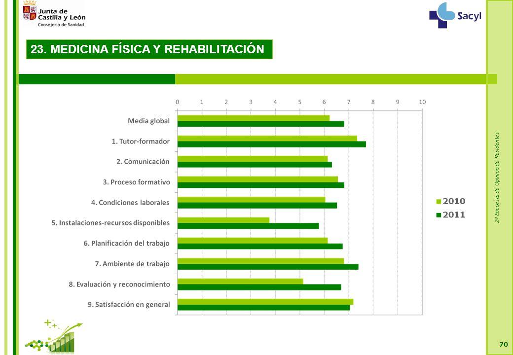 2ª Encuesta de Opinión de Residentes 70 23. MEDICINA FÍSICA Y REHABILITACIÓN