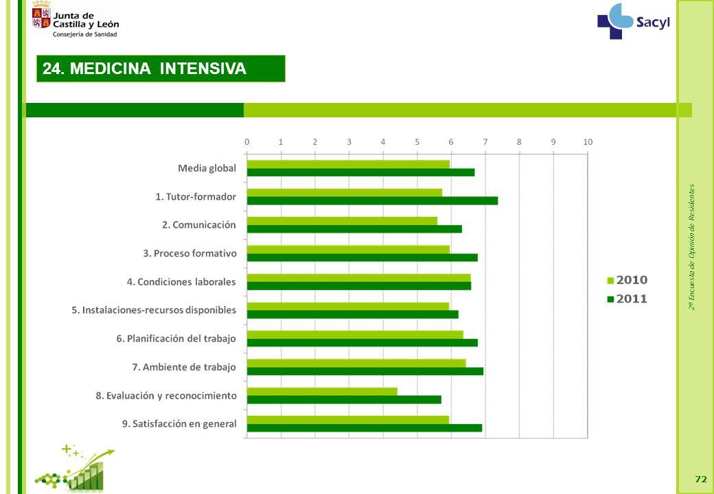 2ª Encuesta de Opinión de Residentes 72 24. MEDICINA INTENSIVA