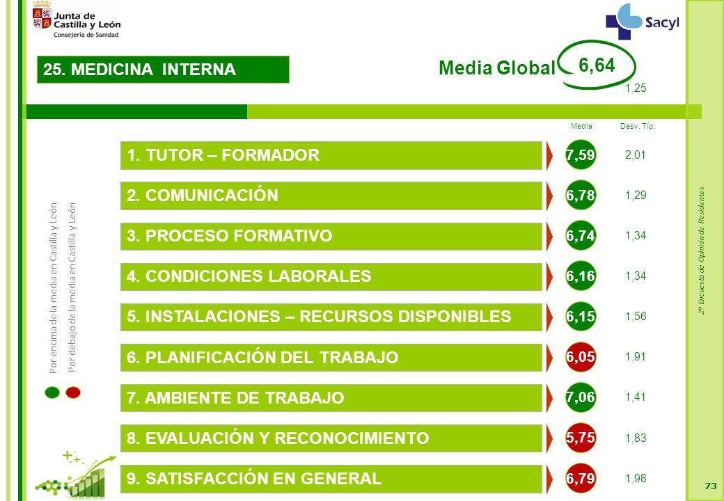 2ª Encuesta de Opinión de Residentes 73 25. MEDICINA INTERNA 6,78 2.